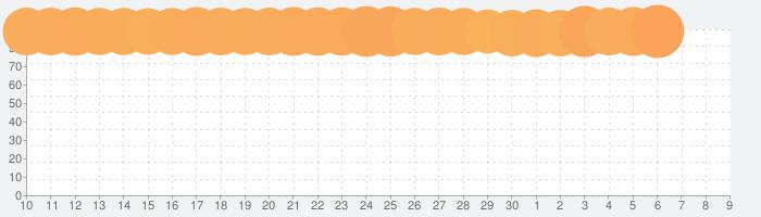 LINEマンガ - 人気マンガが毎日無料で読み放題の漫画アプリの話題指数グラフ(12月9日(月))