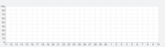 Baby Led Kitchenの話題指数グラフ(12月10日(火))
