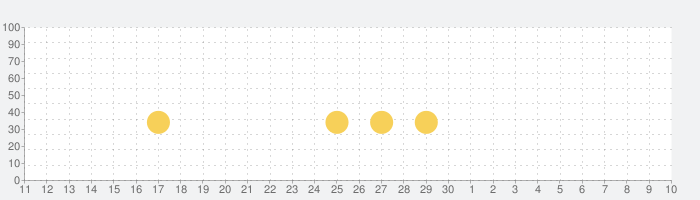 マイカフェ — レストランゲームの話題指数グラフ(12月10日(火))