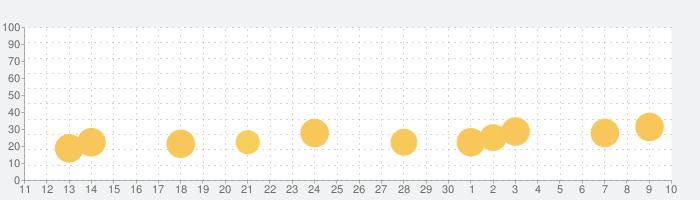 学研のえほんやさんの話題指数グラフ(12月10日(火))