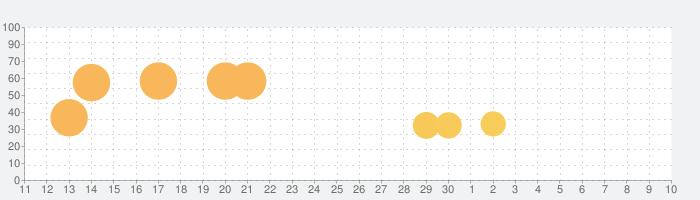 RPG アスディバインハーツ - KEMCOの話題指数グラフ(12月10日(火))