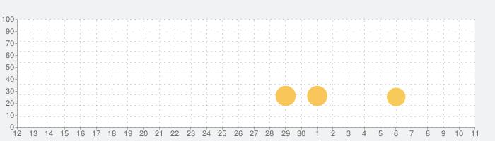 LEGO® Towerの話題指数グラフ(12月11日(水))