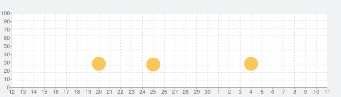 ボコスカ・ウォーリアーズVIP - Puzzle RPGの話題指数グラフ(12月11日(水))