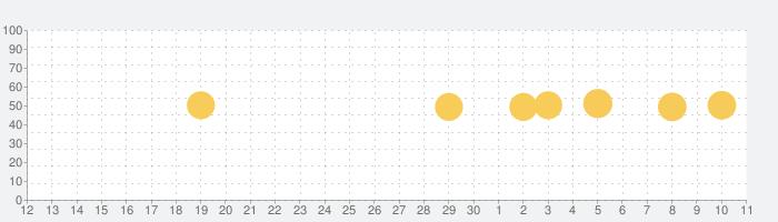 myTuner Radio ラジオ日本 FM / AMの話題指数グラフ(12月11日(水))