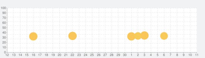 レイクライシスの話題指数グラフ(12月11日(水))