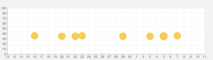CSR Racing2-カスタマイズ車で挑むオンラインレースの話題指数グラフ(12月11日(水))