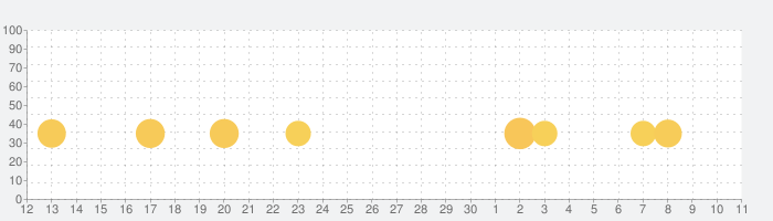 OK Golf - OKゴルフの話題指数グラフ(12月11日(水))