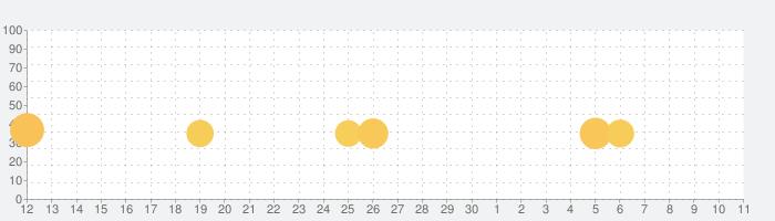 Mystic Valeの話題指数グラフ(12月11日(水))