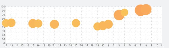 ミスターブレット - スパイパズルの話題指数グラフ(12月11日(水))