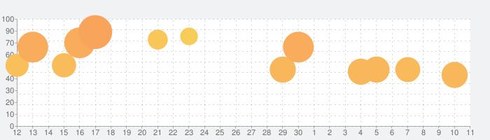 ピアノ タイル 2™の話題指数グラフ(12月11日(水))