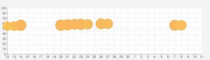 Happy Color – 数字で塗り絵。数字で色ぬりえの話題指数グラフ(12月11日(水))