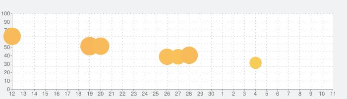 Block! Hexa Puzzle™の話題指数グラフ(12月11日(水))