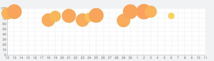 トッカ・ラボ (Toca Lab: Elements)の話題指数グラフ(12月11日(水))