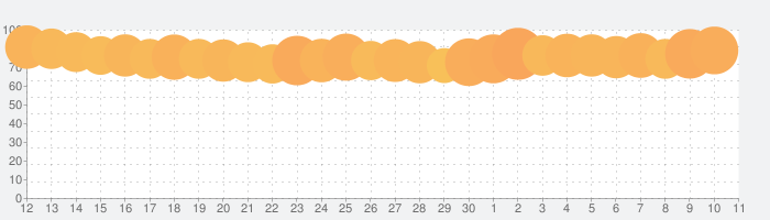 マンガMee-人気の少女漫画が読めるマンガアプリの話題指数グラフ(12月11日(水))