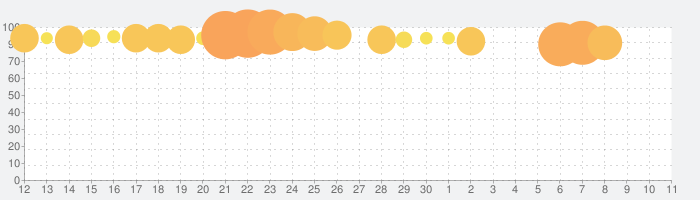 Roller Splat!の話題指数グラフ(12月11日(水))