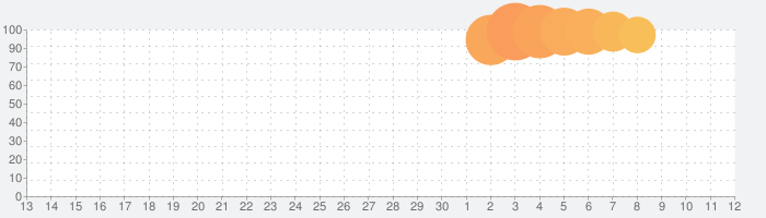 ヴァンガード ZERO: TCG(トレーディングカードゲーム)の話題指数グラフ(12月12日(木))