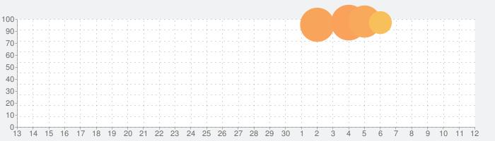 CODE:SEED -星火ノ唄-の話題指数グラフ(12月12日(木))