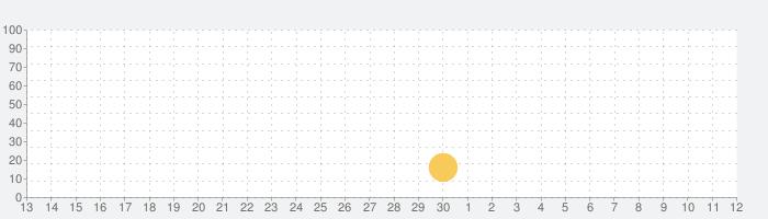 バッドランドの話題指数グラフ(12月12日(木))