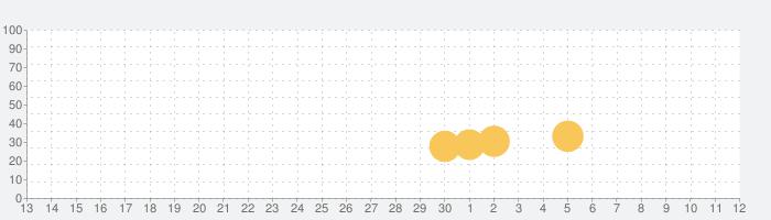 のらねこ物語 : support editionの話題指数グラフ(12月12日(木))