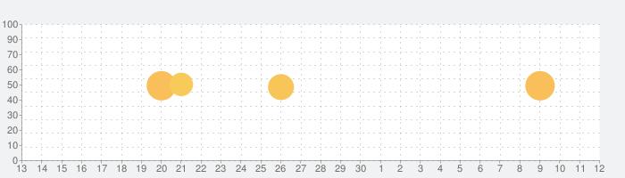 TABETEの話題指数グラフ(12月12日(木))