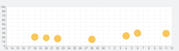 創作パティシエ部の話題指数グラフ(12月12日(木))