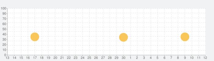 はらぺこあおむし と なかまたち: あそぼうよ!の話題指数グラフ(12月12日(木))