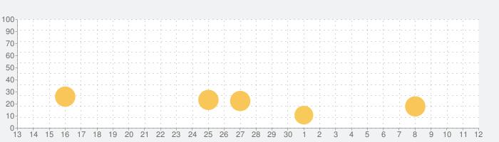 LOOKS - キレイになりたい!を叶えるメイクアプリの話題指数グラフ(12月12日(木))