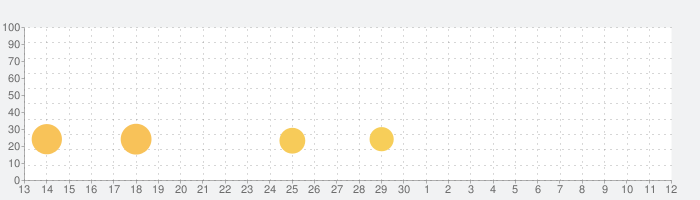 YouCam Video – プロレベルのの動画加工・編集・動画作成アプリの話題指数グラフ(12月12日(木))