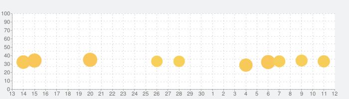 Big Fish Casinoの話題指数グラフ(12月12日(木))