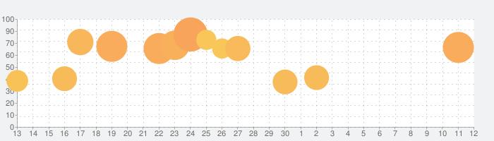 歌マクロス スマホDeカルチャーの話題指数グラフ(12月12日(木))