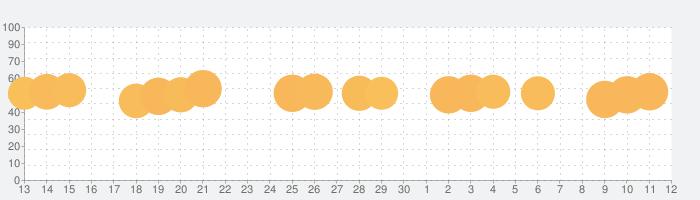 大富豪 Onlineの話題指数グラフ(12月12日(木))