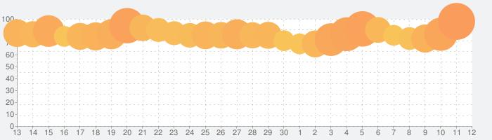 GYAO! / ギャオの話題指数グラフ(12月12日(木))