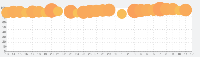 Rebel Inc. -反逆の株式会社-の話題指数グラフ(12月12日(木))