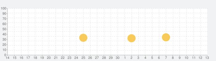 Autodesk SketchBookの話題指数グラフ(12月13日(金))