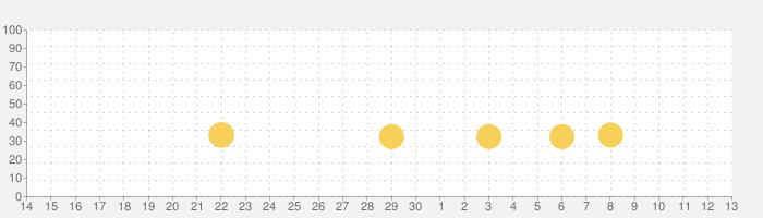 Bugdom 2の話題指数グラフ(12月13日(金))