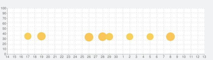 魔界村 モバイルの話題指数グラフ(12月13日(金))