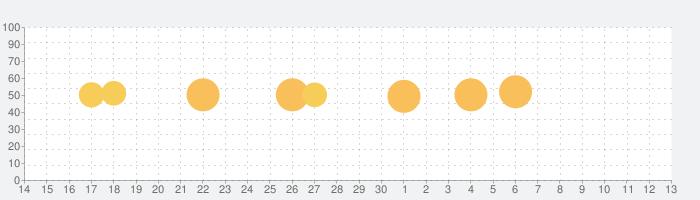 Photo Studio PROの話題指数グラフ(12月13日(金))