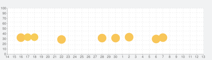 Bloons TD 5の話題指数グラフ(12月13日(金))