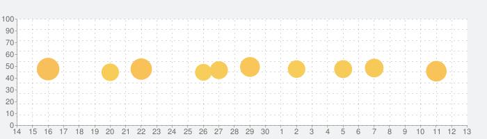 にゃんこ究極攻略 for にゃんこ大戦争の話題指数グラフ(12月13日(金))
