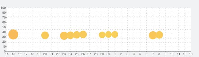 スペースインベーダーの話題指数グラフ(12月13日(金))