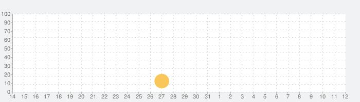 潜入作戦の話題指数グラフ(11月12日(火))