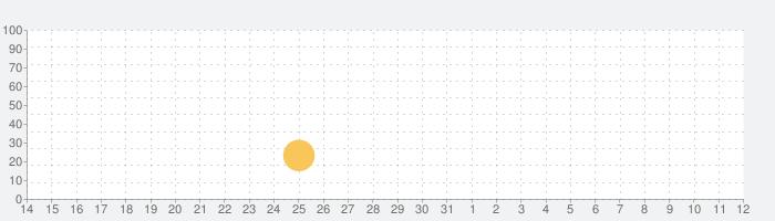 インポッシブル ゲームの話題指数グラフ(11月12日(火))