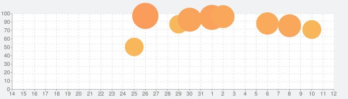 Undead Hordeの話題指数グラフ(11月12日(火))