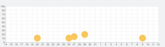 Water Shootyの話題指数グラフ(11月12日(火))