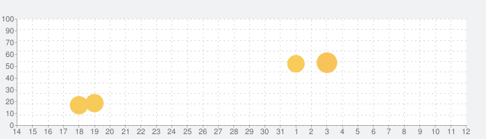 セゾンPortal/クレジット管理の話題指数グラフ(11月12日(火))