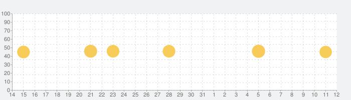 Googleスライドの話題指数グラフ(11月12日(火))
