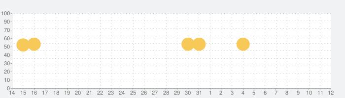 お酒知識の話題指数グラフ(11月12日(火))