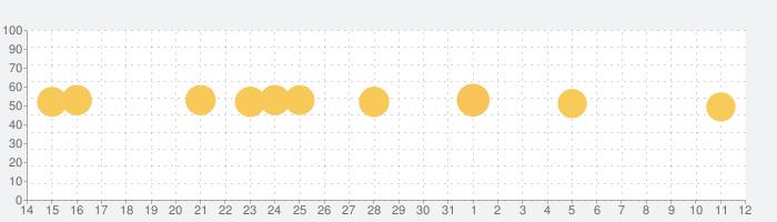 ポイント還元対象店舗検索アプリの話題指数グラフ(11月12日(火))