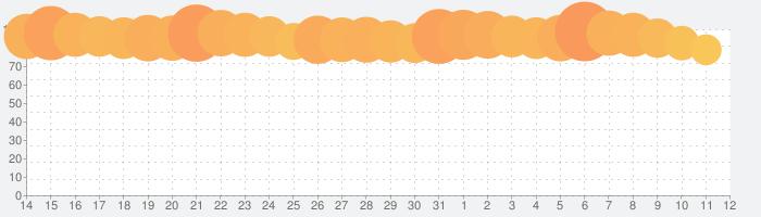 ラブライブ!スクールアイドルフェスティバルALL STARSの話題指数グラフ(11月12日(火))