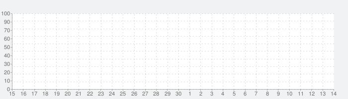 SoundBowの話題指数グラフ(12月14日(土))